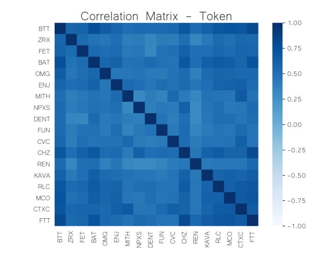 correlation matrix token crypto JUN 15