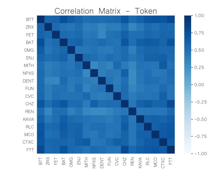 correlation matrix token crypto JUN 15