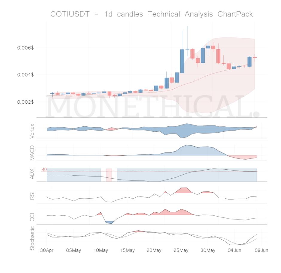 coti coin technical analysis jun 07