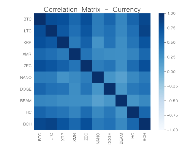 currency correlation matrix jun 22
