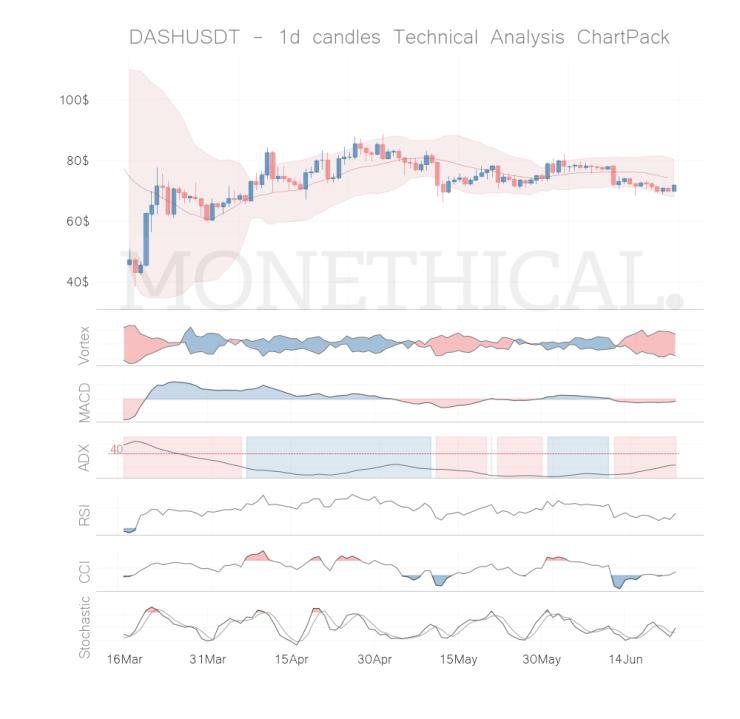 dash coin technical analysis jun 22