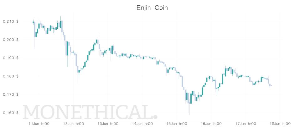 worst midcap coin price jun 17