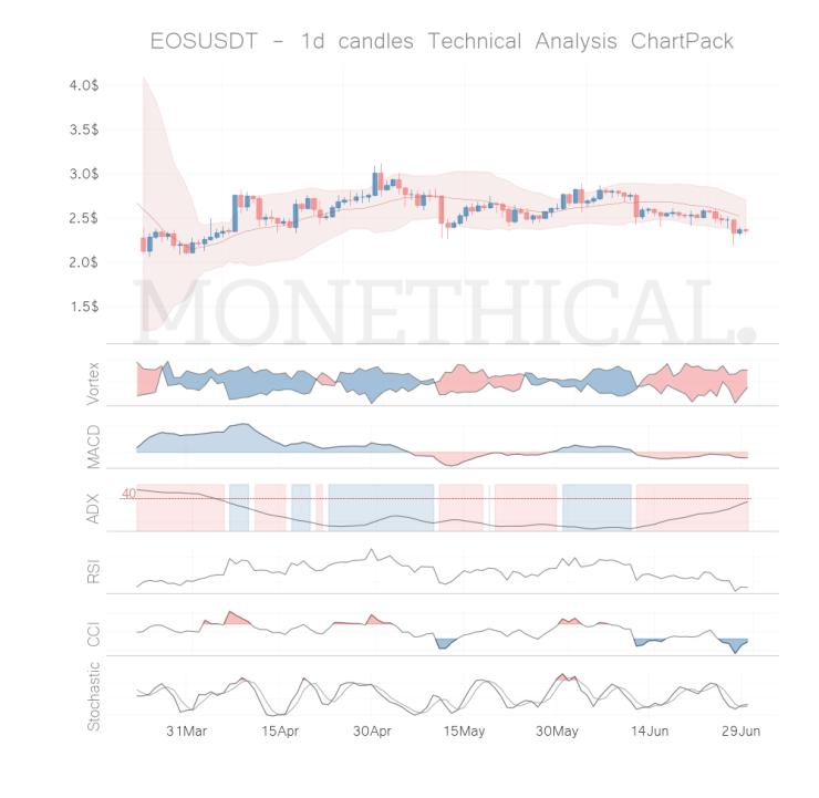 EOS coin technical analysis JUN 29