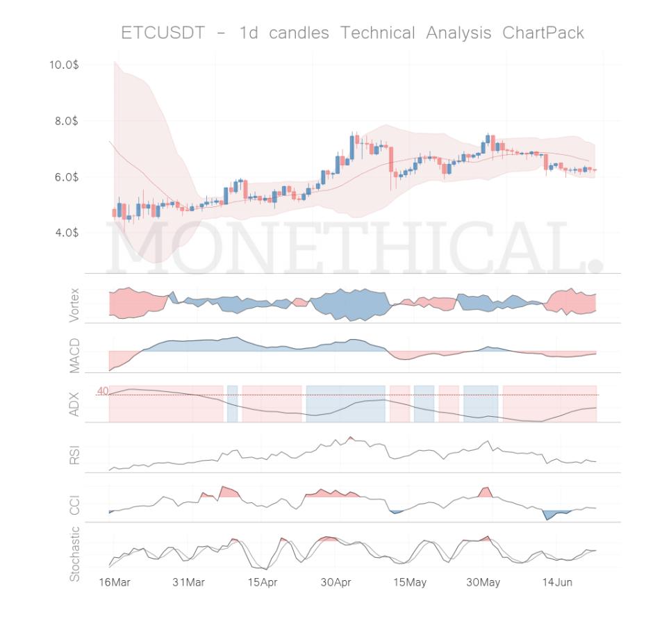 etc coin technical analysis jun 21
