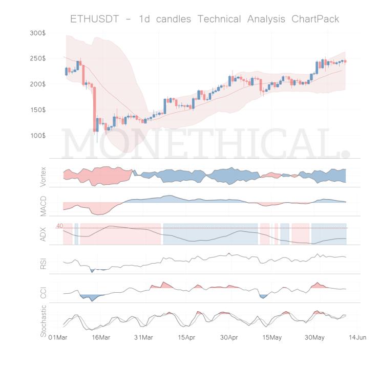 eth coin technical analysis jun 09
