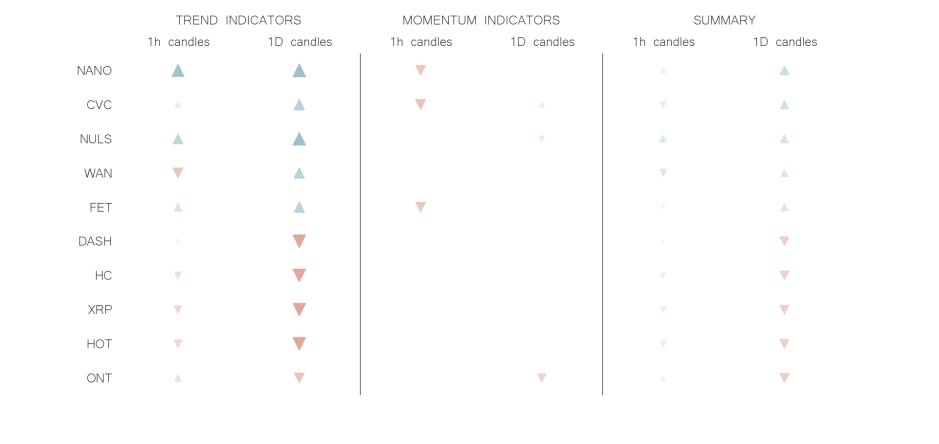 technical analysis crypto trend momentum indicators jun 19