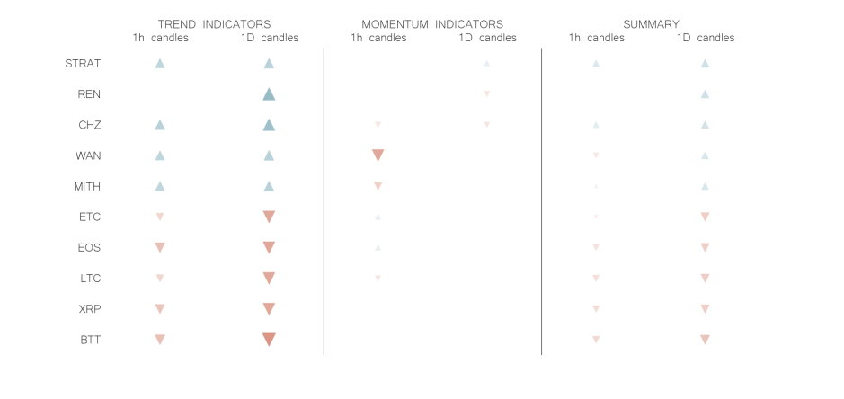 technical analysis crypto trend momentum indicators jun 21