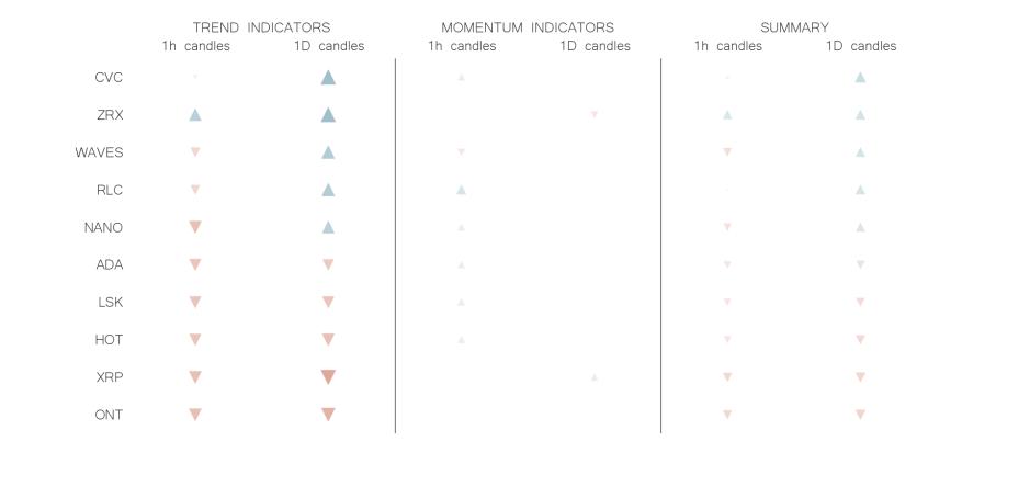 technical analysis crypto trend momentum indicators jun 14