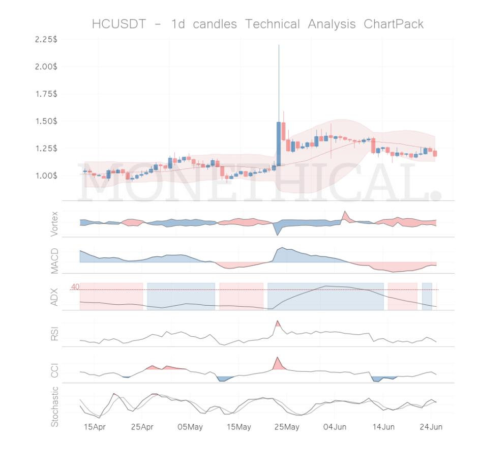 hc coin technical analysis jun 24