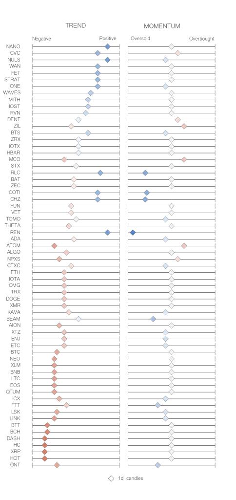 Recap table crypto trend momentum indicators jun 19