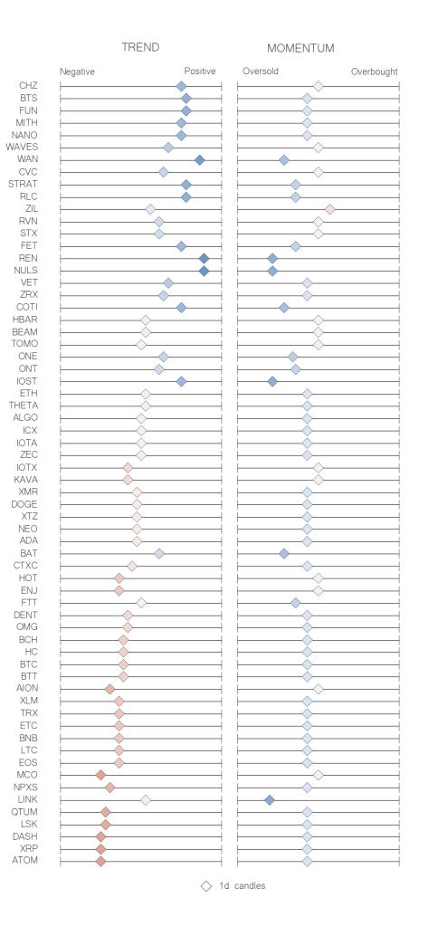 Recap table crypto trend momentum indicators JUN 22