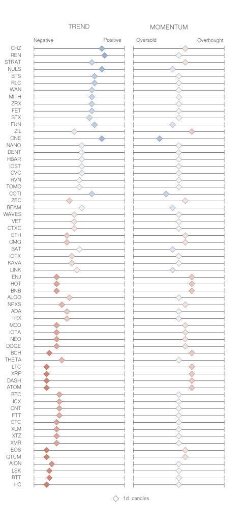 Recap table crypto trend momentum indicators