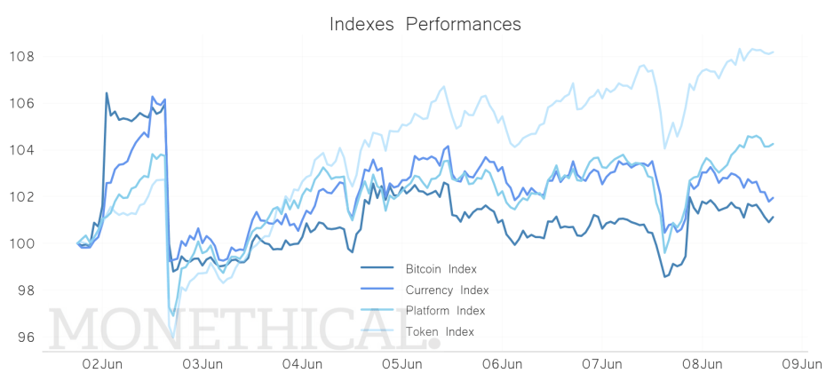sectorial index crypto june 8 performanc