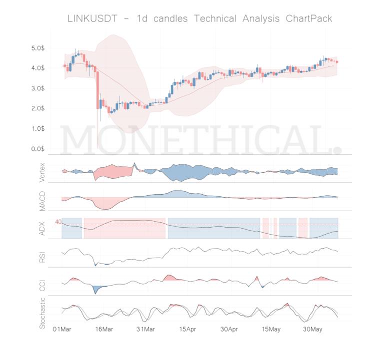 link coin technical analysis jun 07