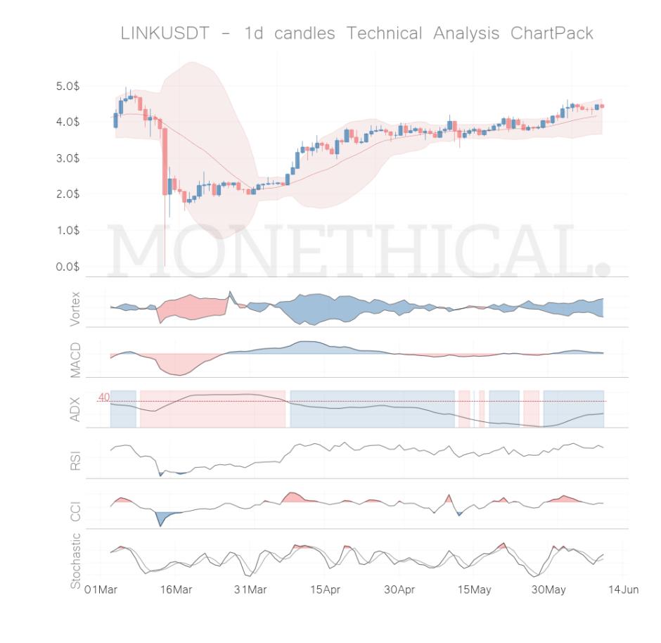 link coin technical analysis jun 09