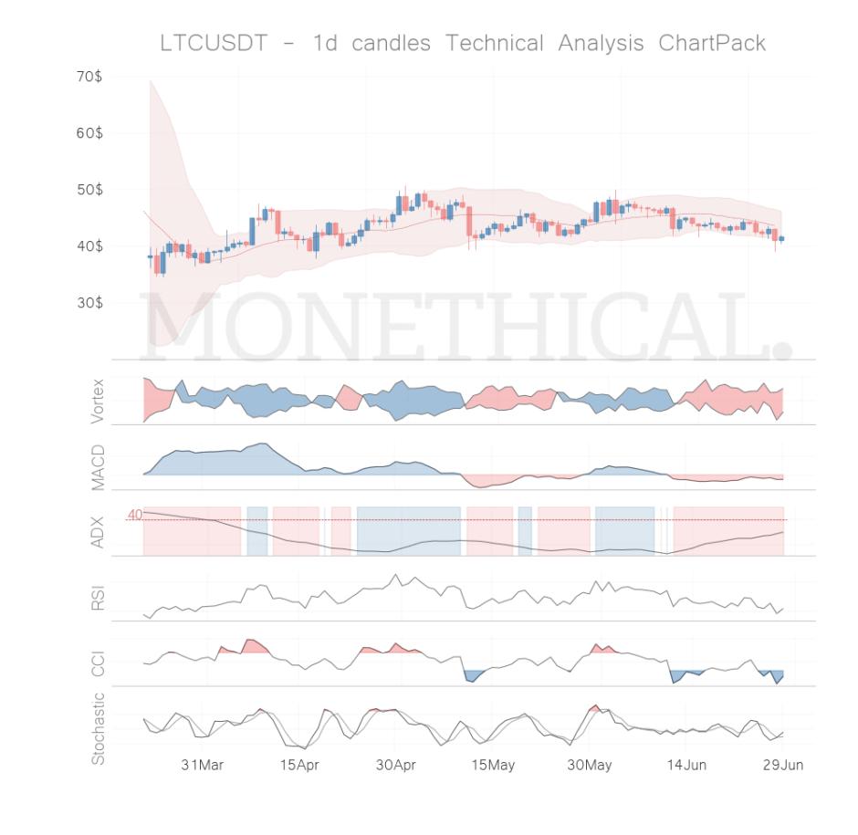 ltc coin technical analysis jun 28