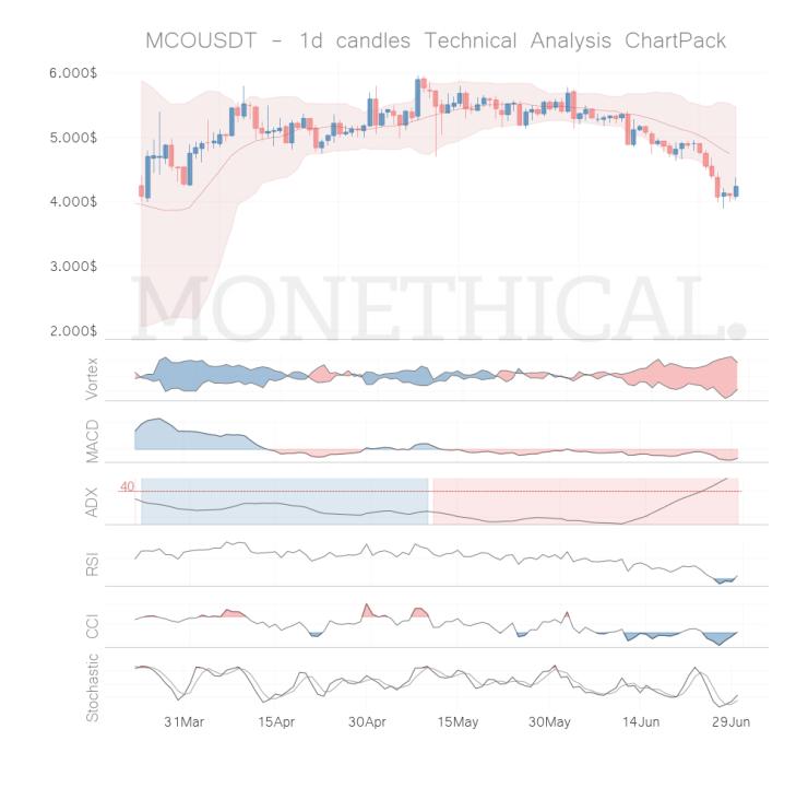 MCO coin technical analysis JUN 29
