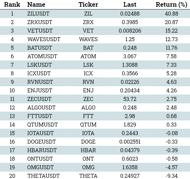 return table cryptocurrency mid-cap jun 10