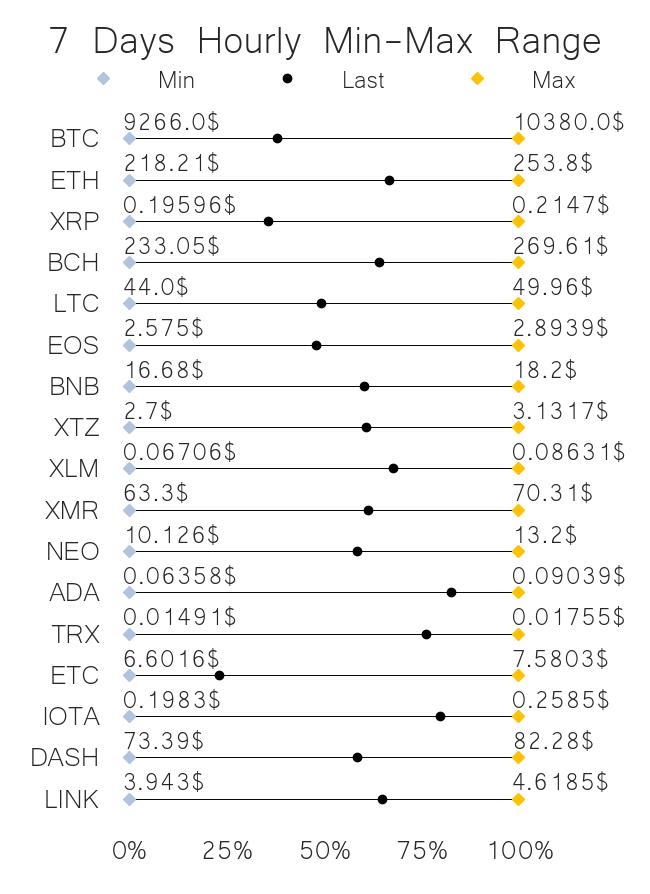 crypto price range jun 04