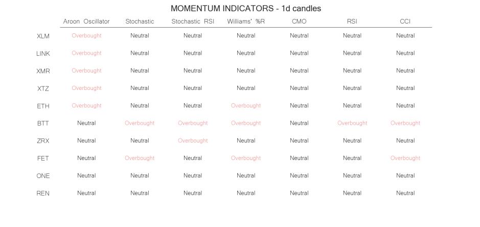 technical analysis crypto momentum indicators jun 06