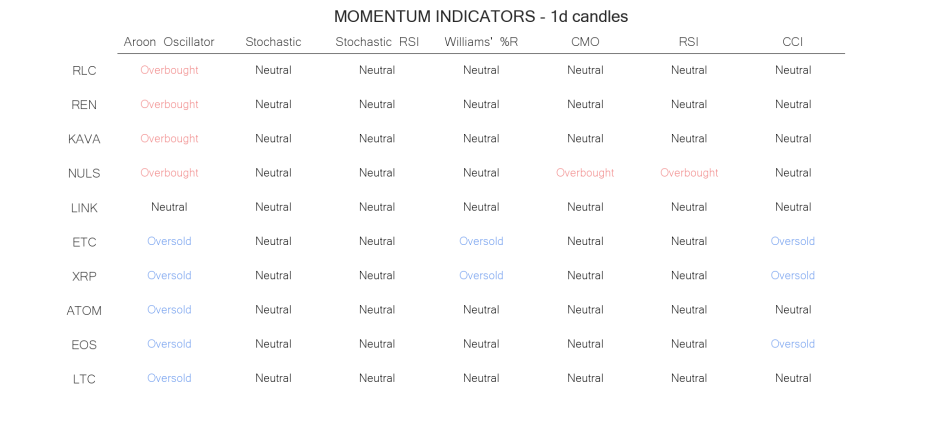 technical analysis crypto momentum indicators  jun 27