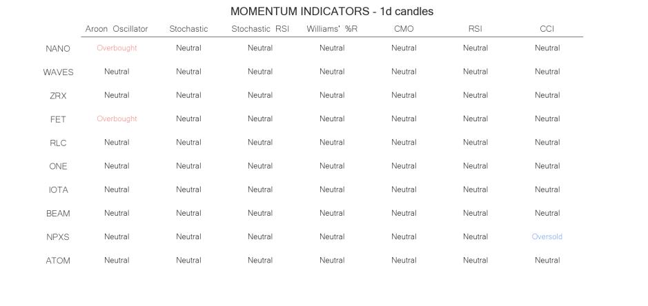 technical analysis crypto momentum indicators  jun 12
