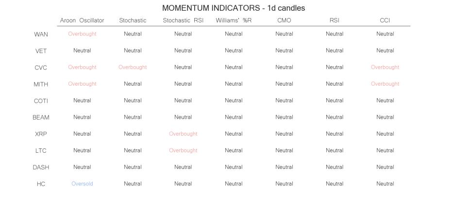 technical analysis crypto momentum indicators   jun 17