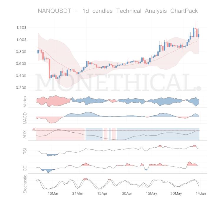 nano coin technical analysis jun 12
