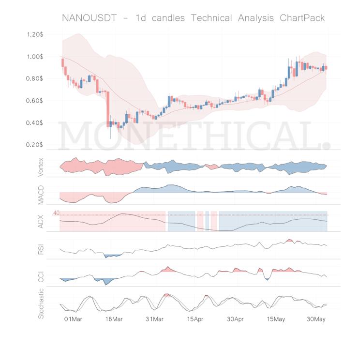 nano coin technical analysis 1h jun 02