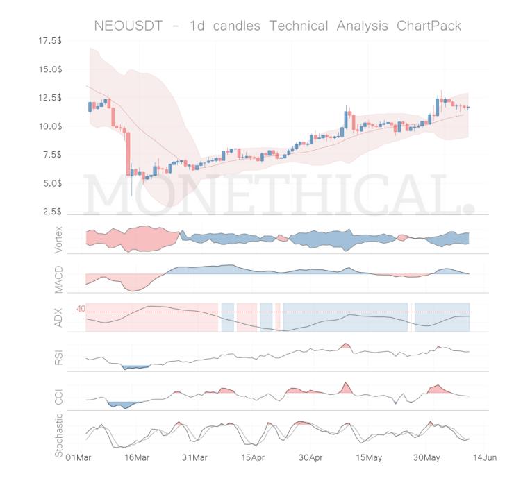 neo coin technical analysis jun 09