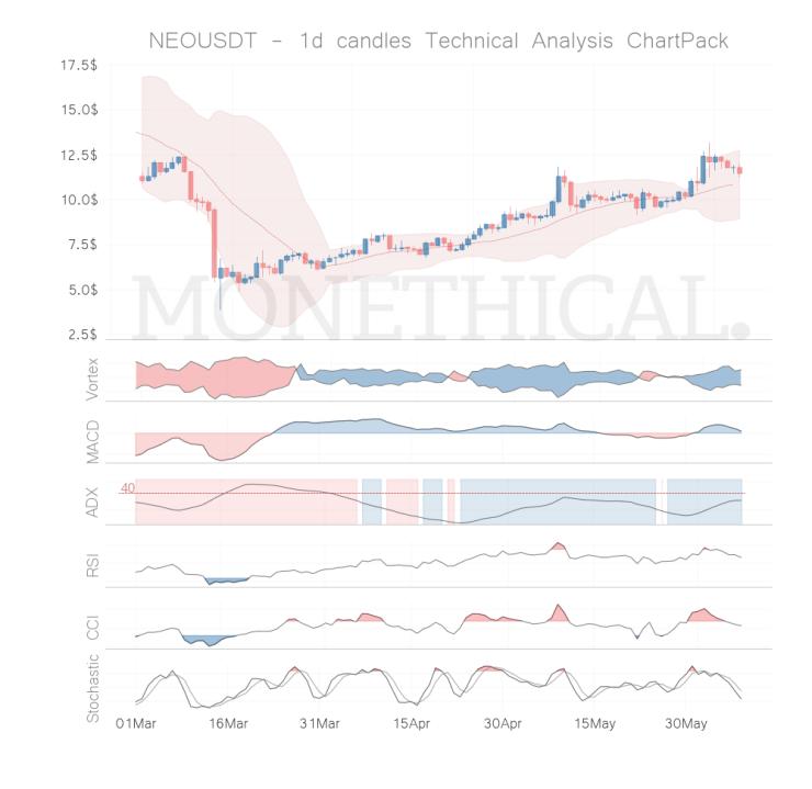 neo coin technical analysis jun 07