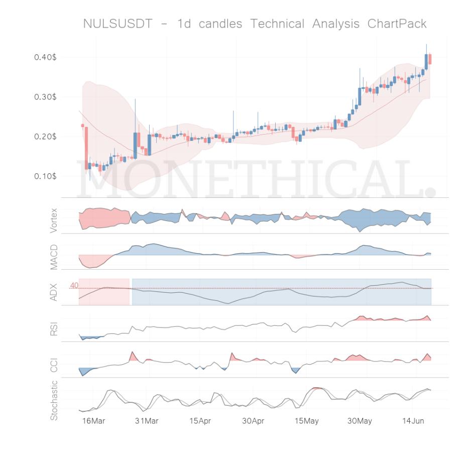 nuls coin technical analysis jun 18