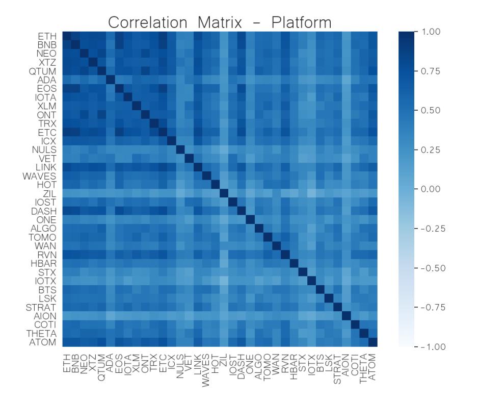 platform correlation matrix june 8