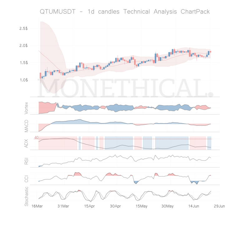 qtum coin technical analysis jun 23
