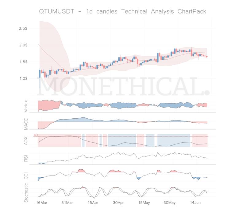 qtum coin technical analysis jun 20