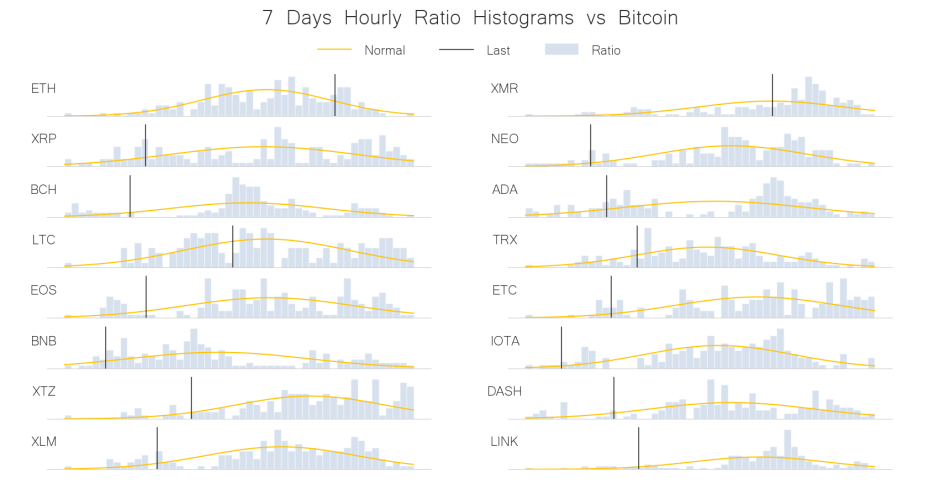 weekly price frequency distribution crypto bitcoin jun 12