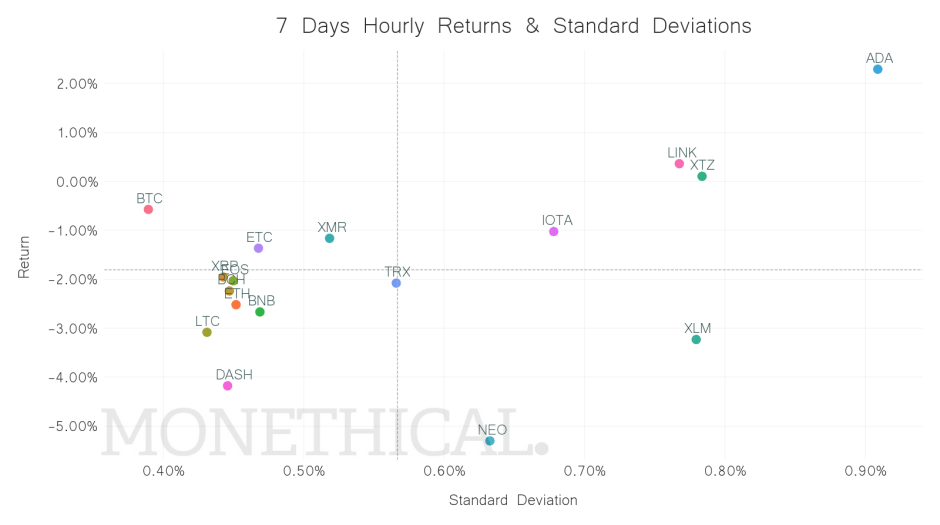 crypto return standard deviation scatter jun 19
