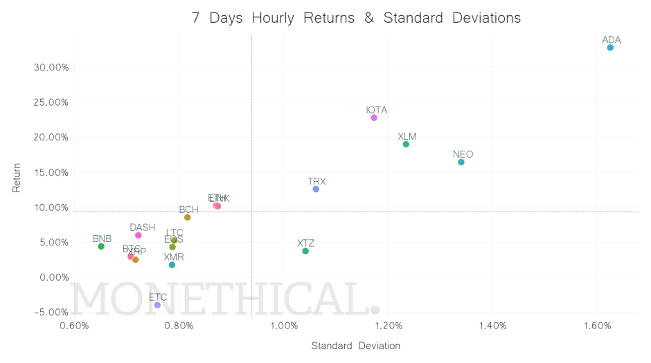 Scatterplot of crypto return and standard deviations jun 05