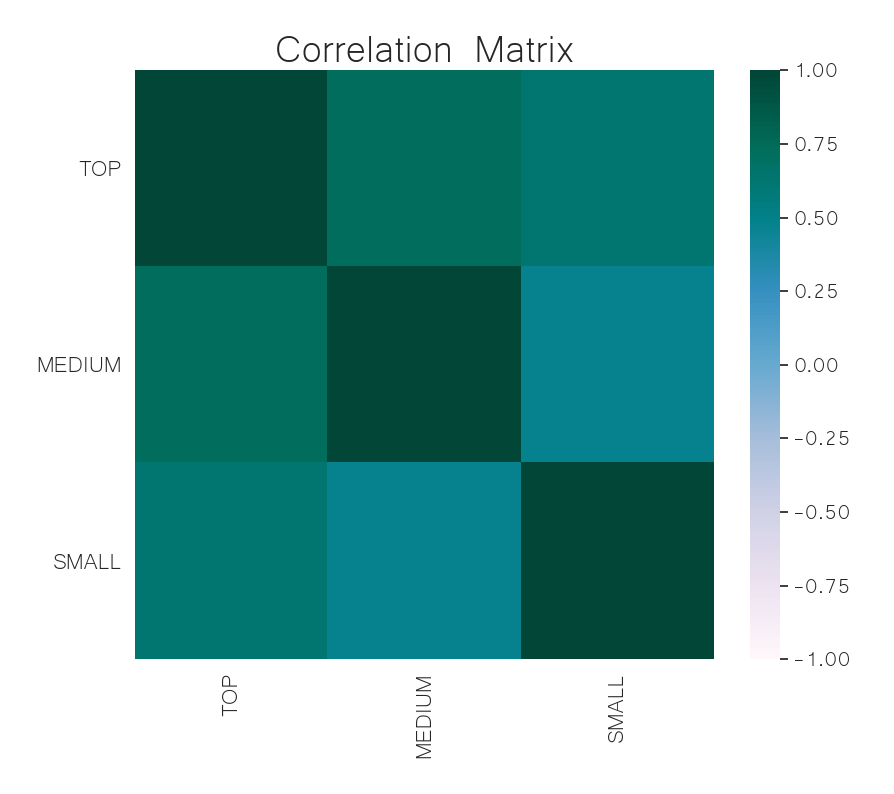 crypto market cap correlation matrix jun 10