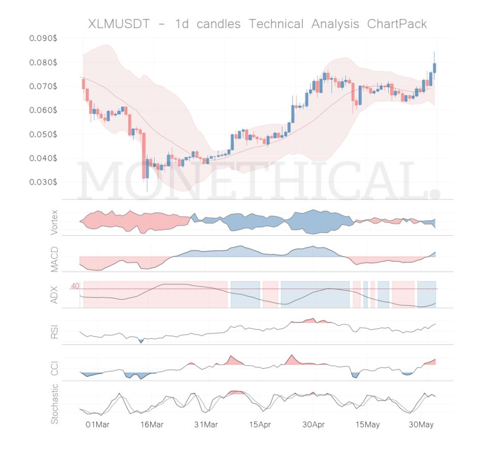 XLM coin technical analysis 1h jun 02