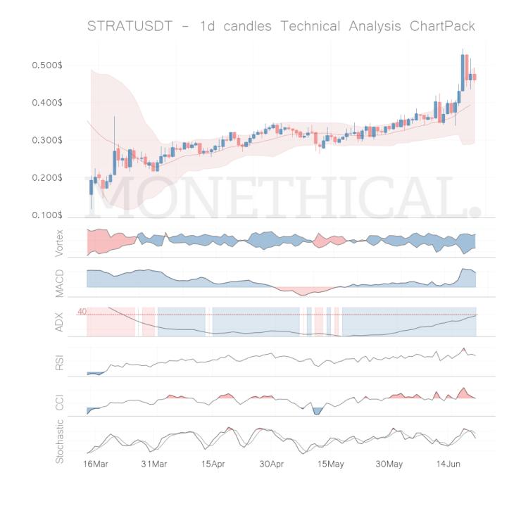 strat coin technical analysis jun 20