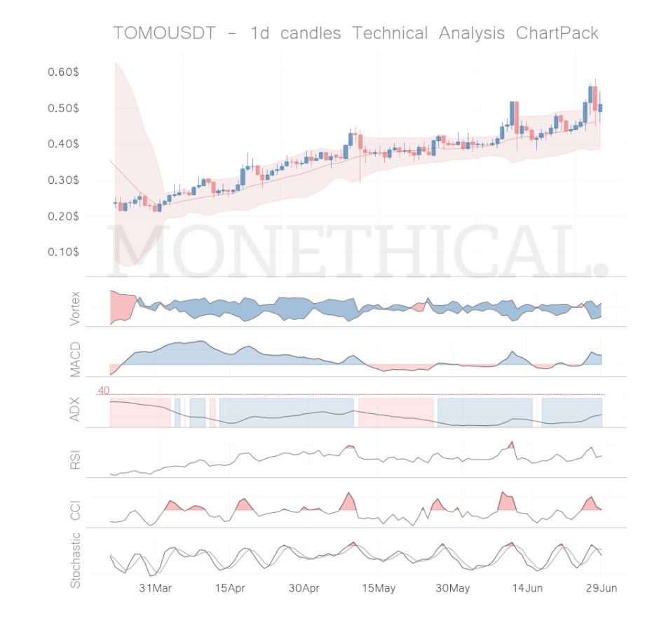 tomo coin technical analysis jun 28
