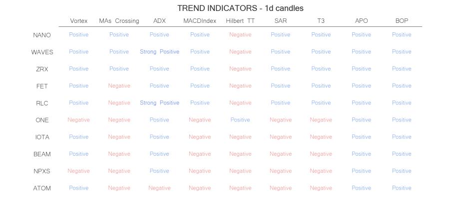 technical analysis crypto trend  indicators jun 12