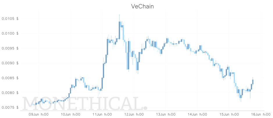 VET price JUN 15 weekly