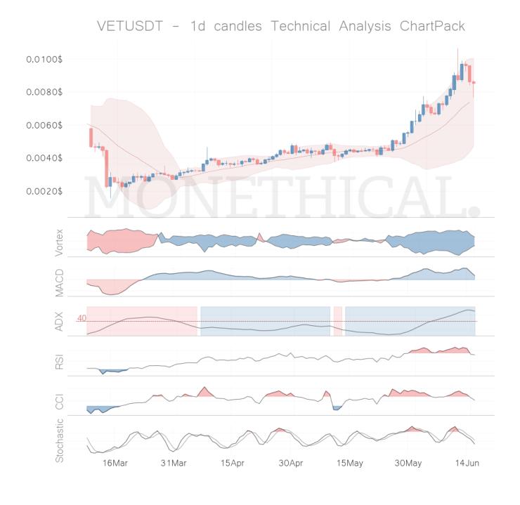 vet coin technical analysis jun 15