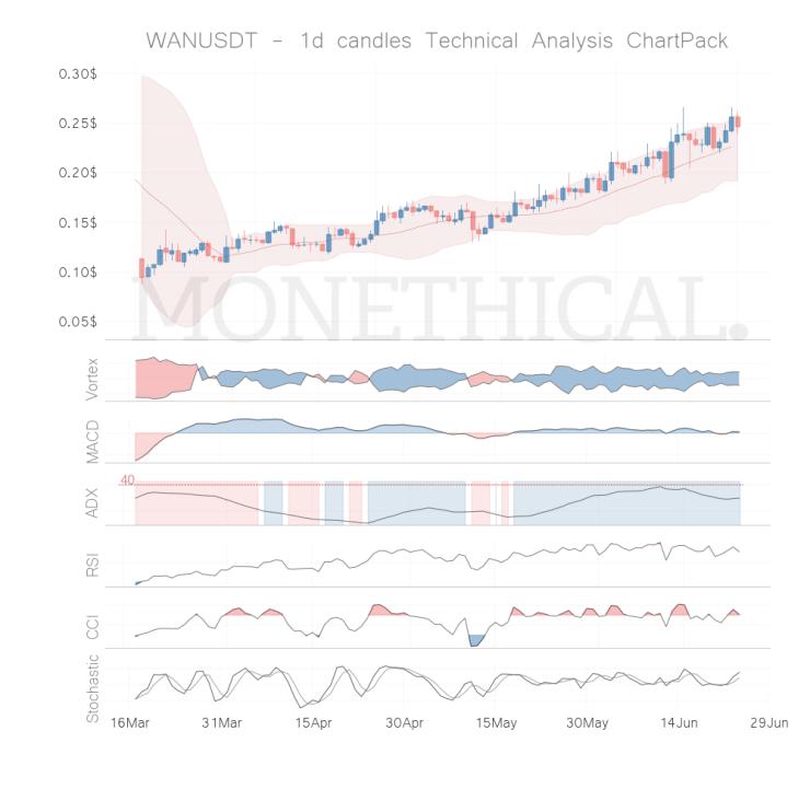 wan coin technical analysis jun 23