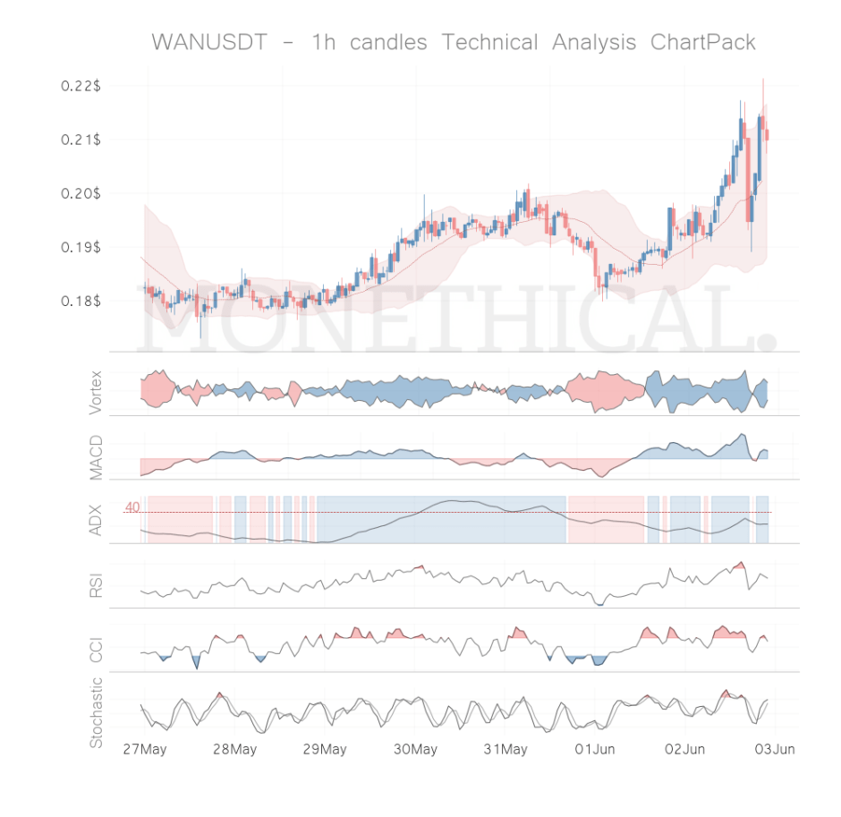 wan coin technical analysis 1h