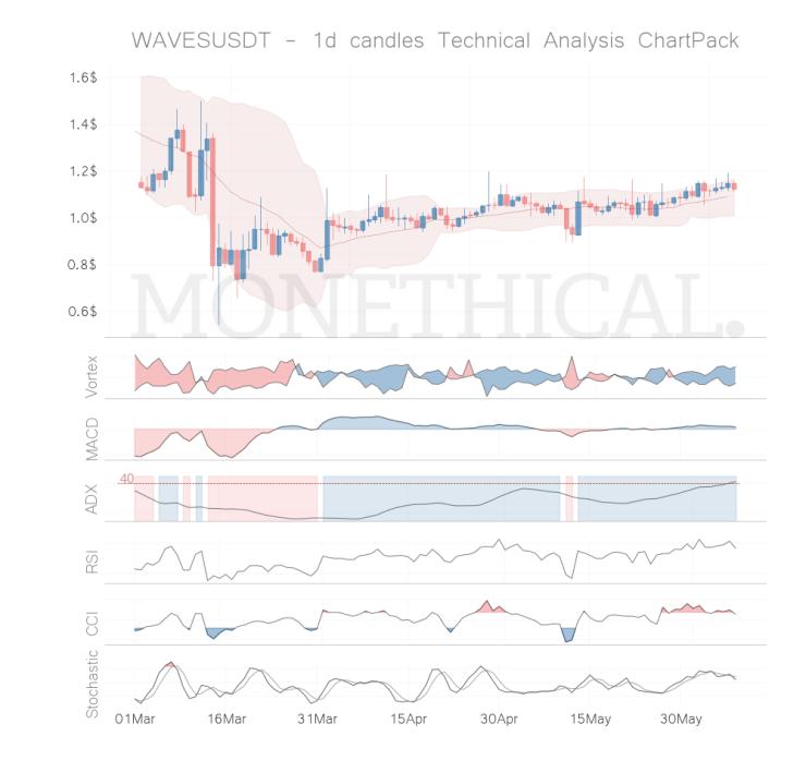 waves coin technical analysis jun 07