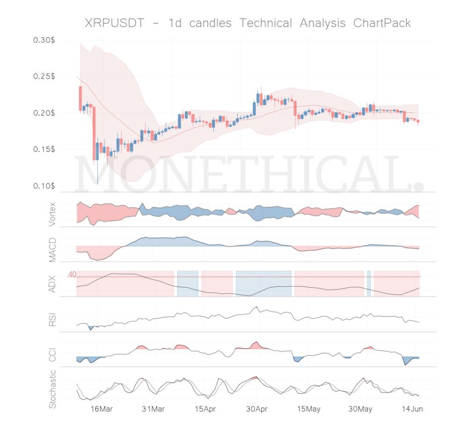 xrp coin technical analysis jun 15
