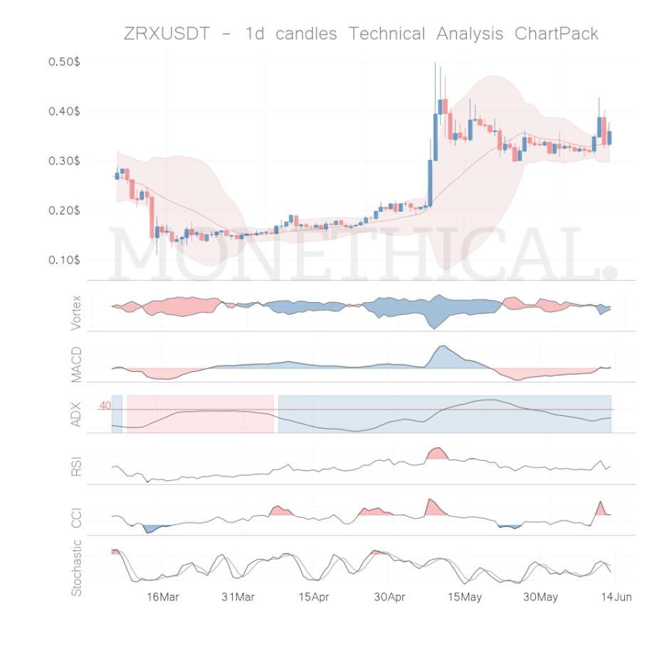 zrx coin technical analysis jun 12